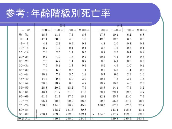 参考:年齢階級別死亡率