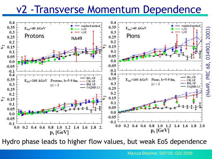 v2 -Transverse Momentum Dependence
