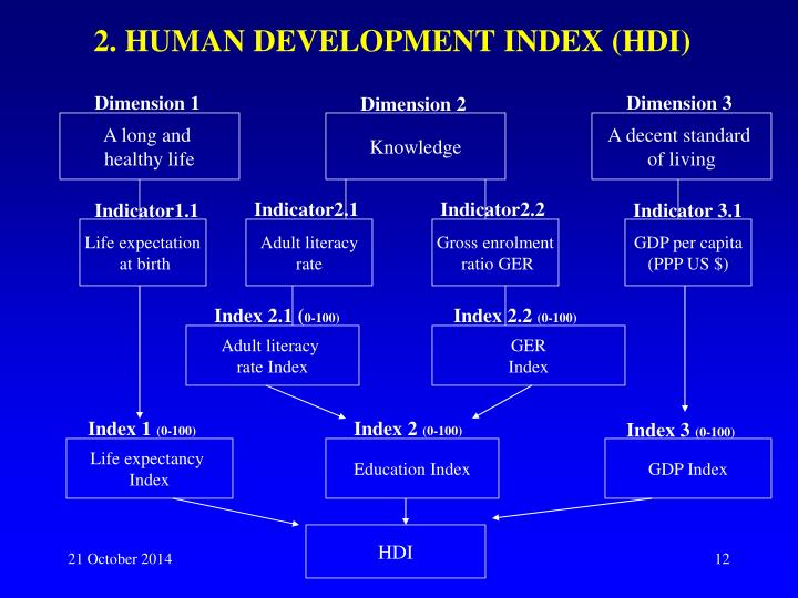 2. HUMAN DEVELOPMENT INDEX