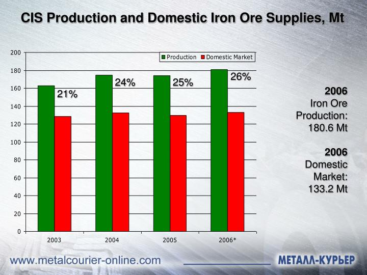 2006 iron ore production 180 6 mt 2006 domestic market 133 2 mt
