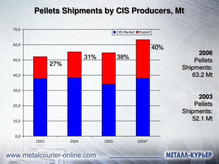 Pellets Shipments by CIS Producers, Mt