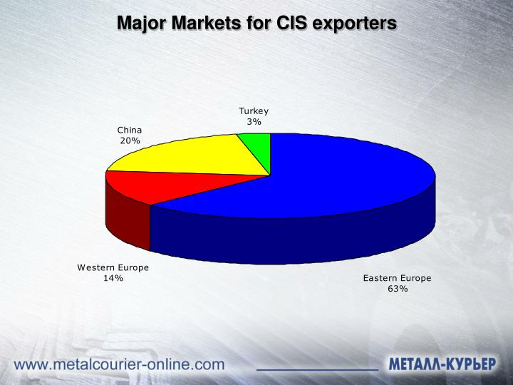 Major Markets for CIS exporters