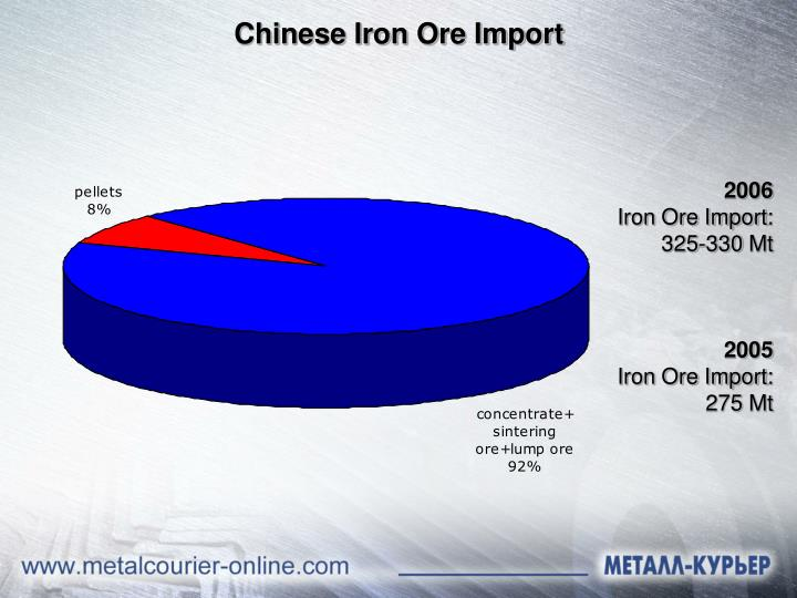 Chinese Iron Ore Import
