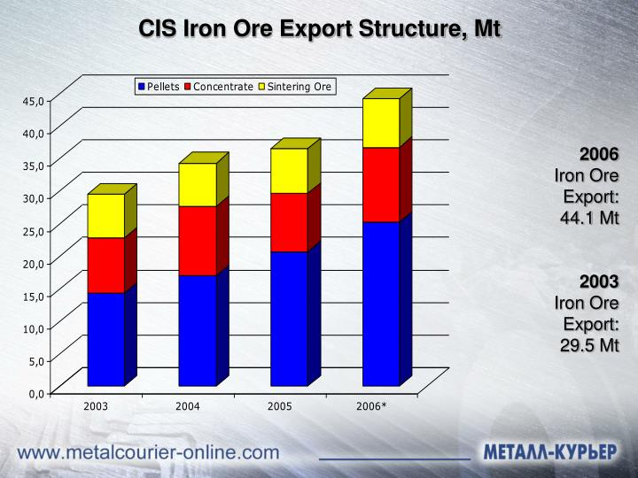 CIS Iron Ore Export Structure, Mt