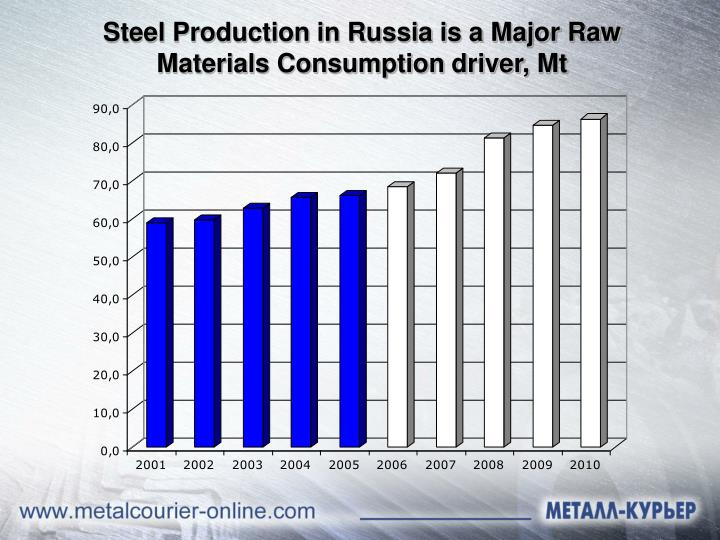 Steel Production in Russia is a Major Raw