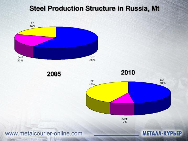 Steel Production Structure in Russia, Mt