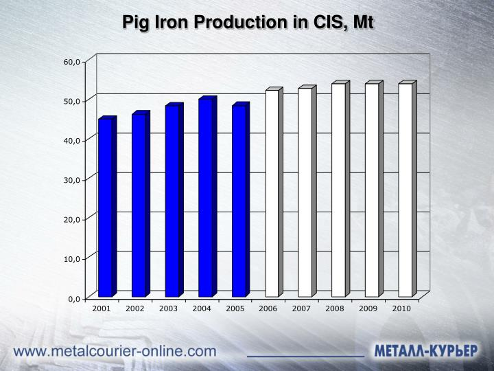 Pig Iron Production in CIS, Mt