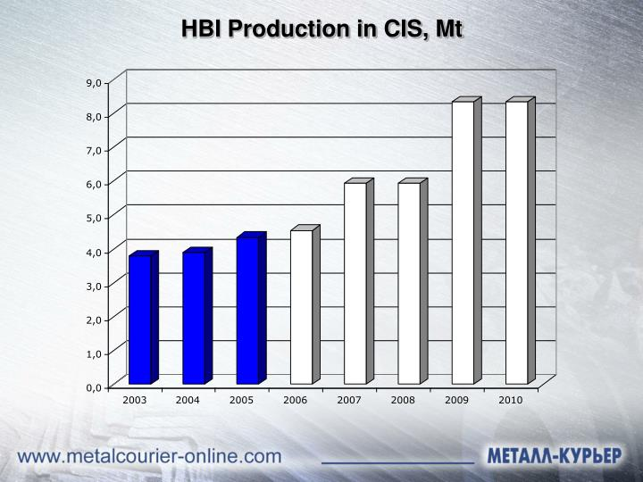 HBI Production in CIS, Mt