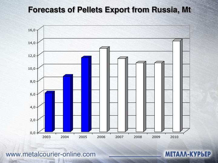Forecasts of Pellets Export from Russia, Mt