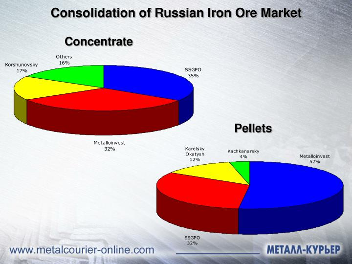 Consolidation of Russian Iron Ore Market