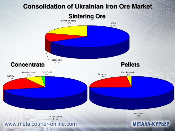 Consolidation of Ukrainian Iron Ore Market