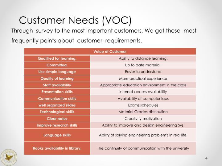 Customer Needs (VOC)