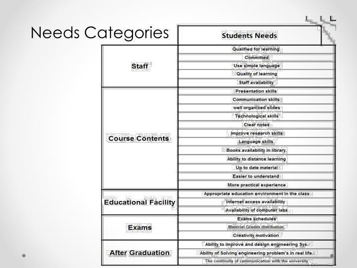 Needs Categories