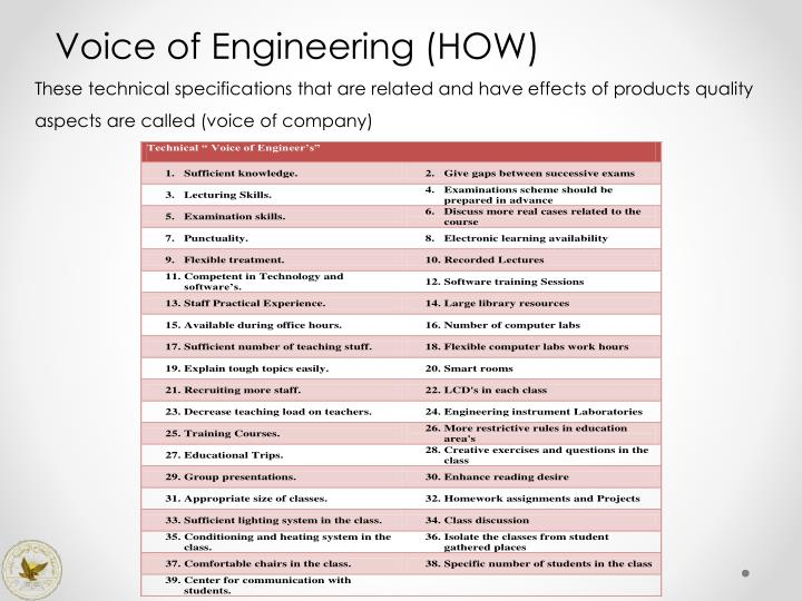 Voice of Engineering (HOW)