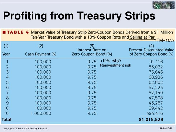Profiting from Treasury Strips