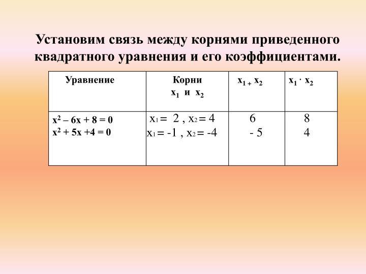 Установим связь между корнями приведенного квадратного уравнения и его коэффициентами.