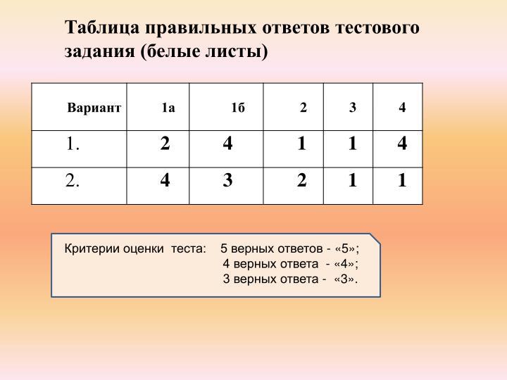 Таблица правильных ответов тестового задания (белые листы)