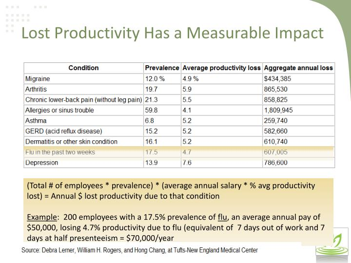 Lost Productivity Has a Measurable Impact