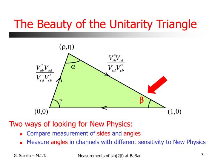 The beauty of the unitarity triangle
