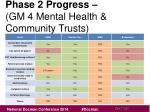 phase 2 progress gm 4 mental health community trusts