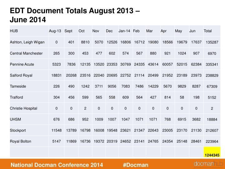 EDT Document Totals August 2013 –  June 2014