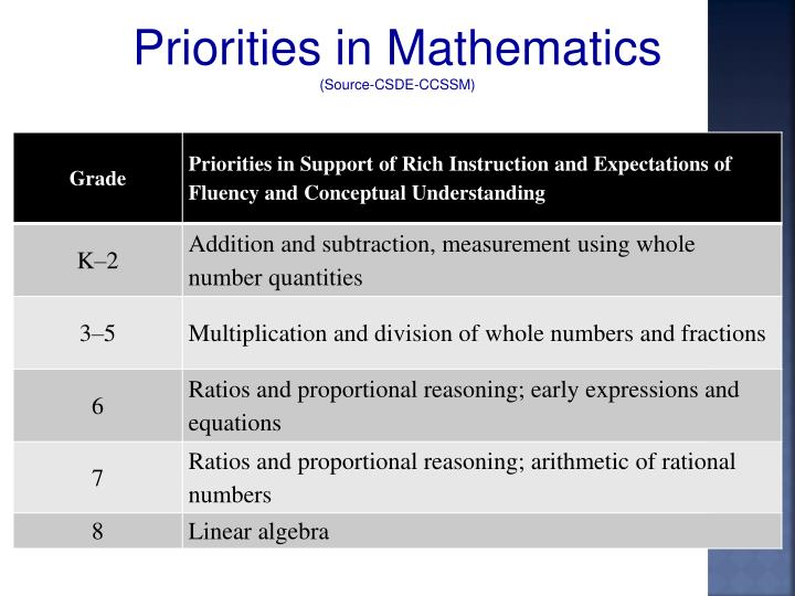 Priorities in Mathematics