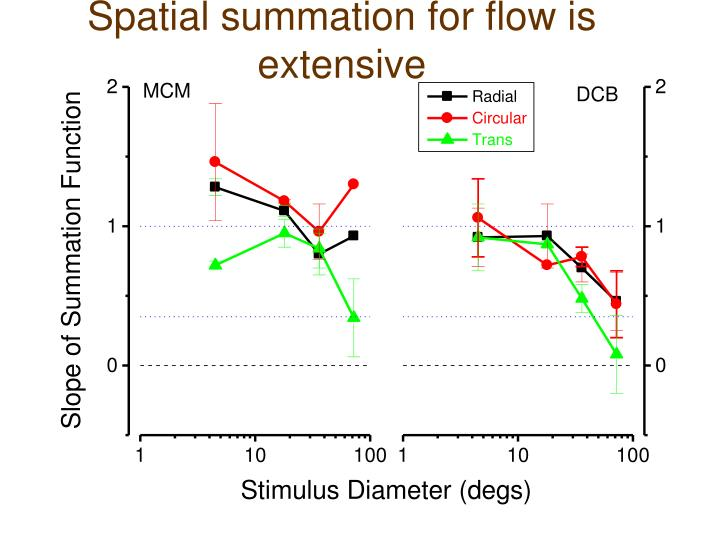Spatial summation for flow is extensive