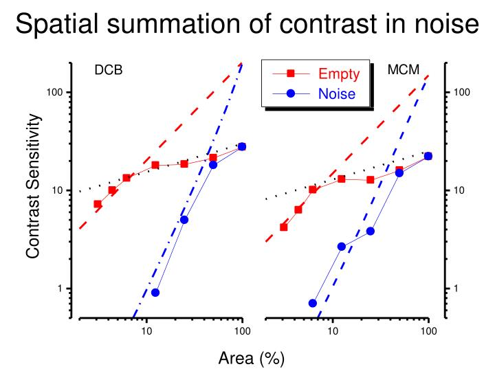 Spatial summation of contrast in noise