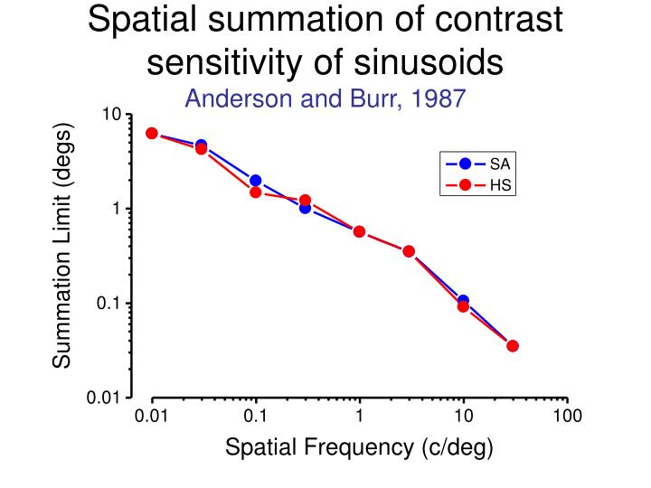 Spatial summation of contrast sensitivity of sinusoids