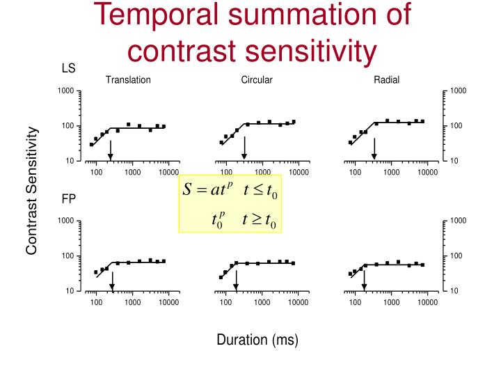 Temporal summation of contrast sensitivity