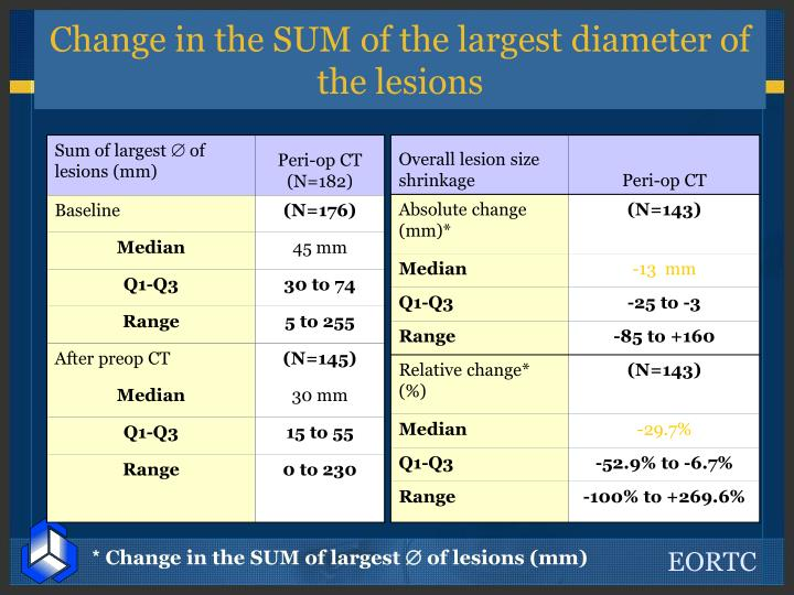 Change in the SUM of the largest diameter of the lesions