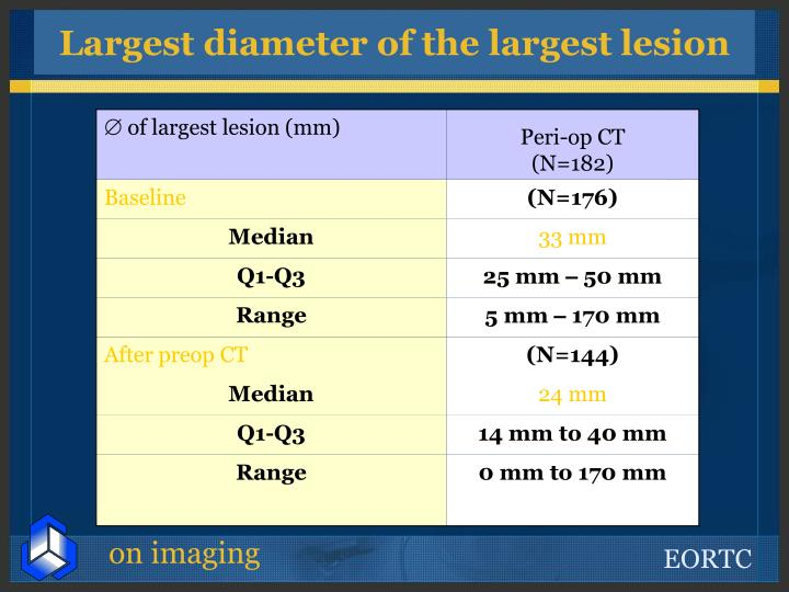 Largest diameter of the largest lesion