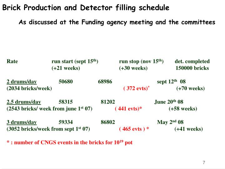 Brick Production and Detector filling schedule