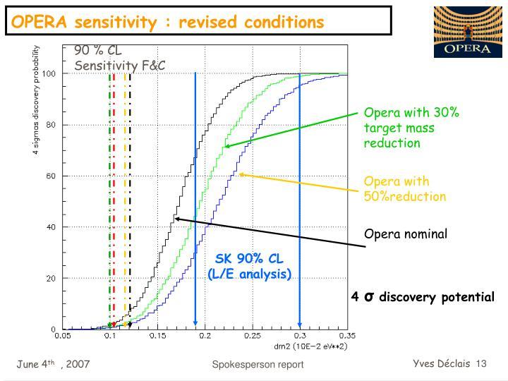 90 % CL Sensitivity F&C