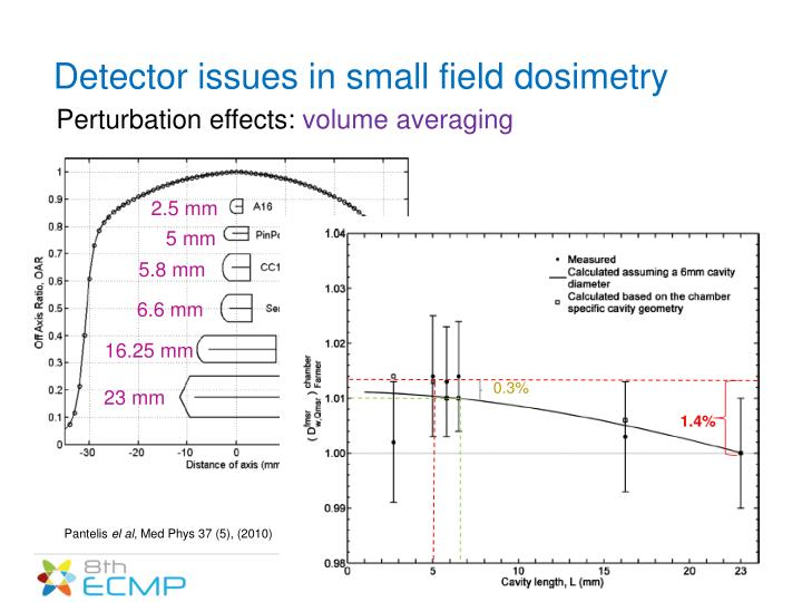 Detector issues in small field dosimetry
