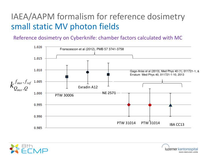IAEA/AAPM formalism for reference dosimetry