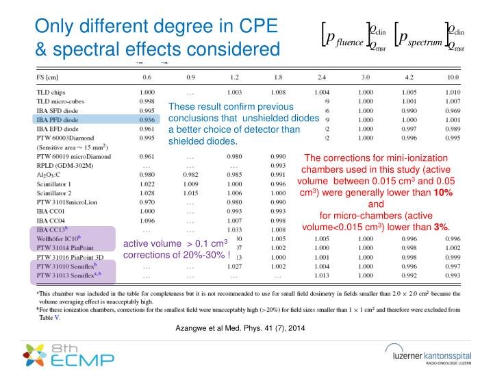 Only different degree in CPE & spectral effects considered