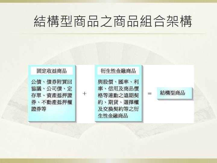 結構型商品之商品組合架構