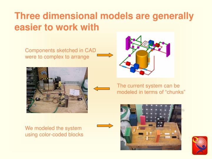 Three dimensional models are generally easier to work with