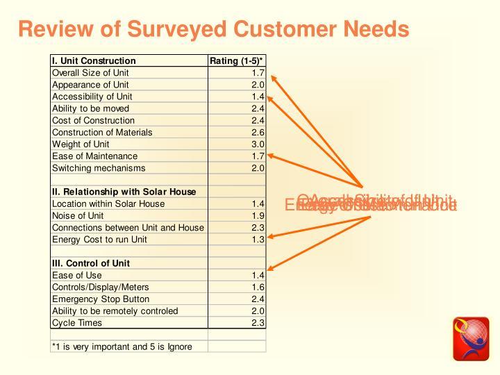 Review of Surveyed Customer Needs