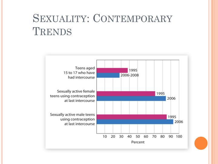 Sexuality: Contemporary Trends