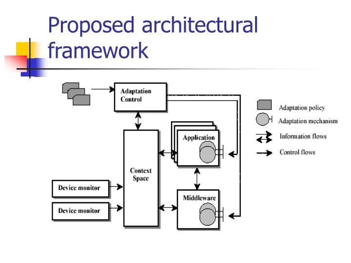 Proposed architectural framework