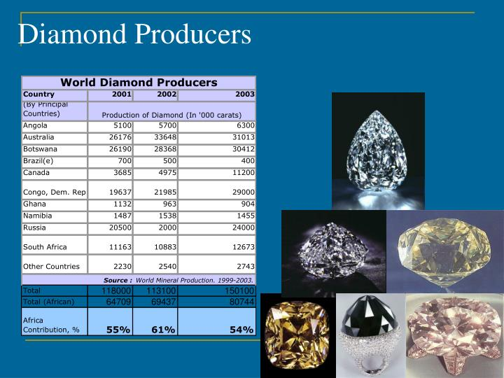 Diamond Producers