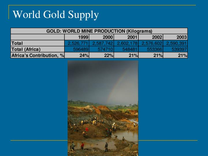 World Gold Supply