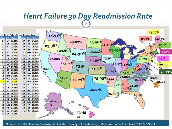 Heart Failure 30 Day Readmission Rate
