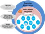 partnership for patients1