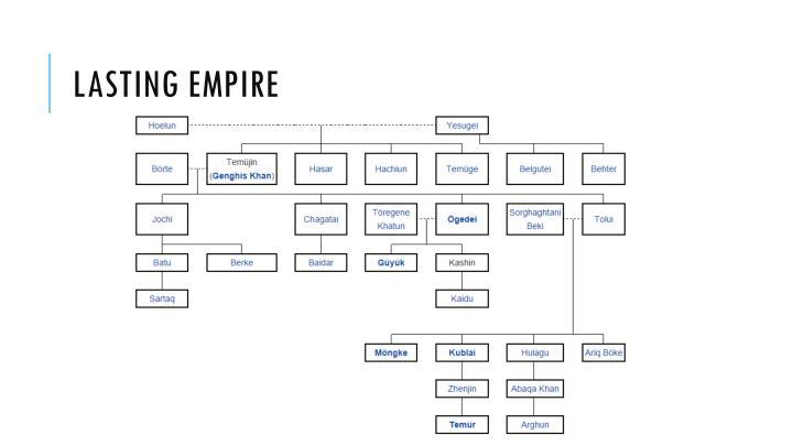 Lasting Empire