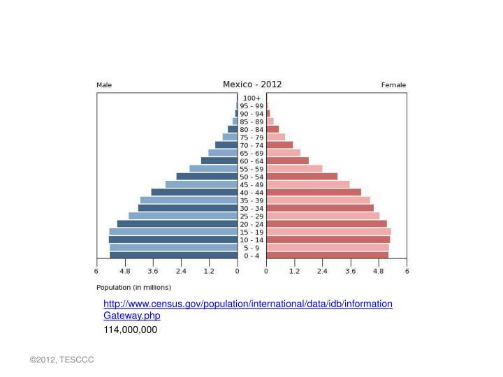 http://www.census.gov/population/international/data/idb/informationGateway.php