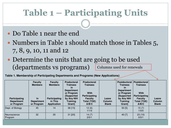 Table 1 – Participating Units