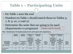 table 1 participating units